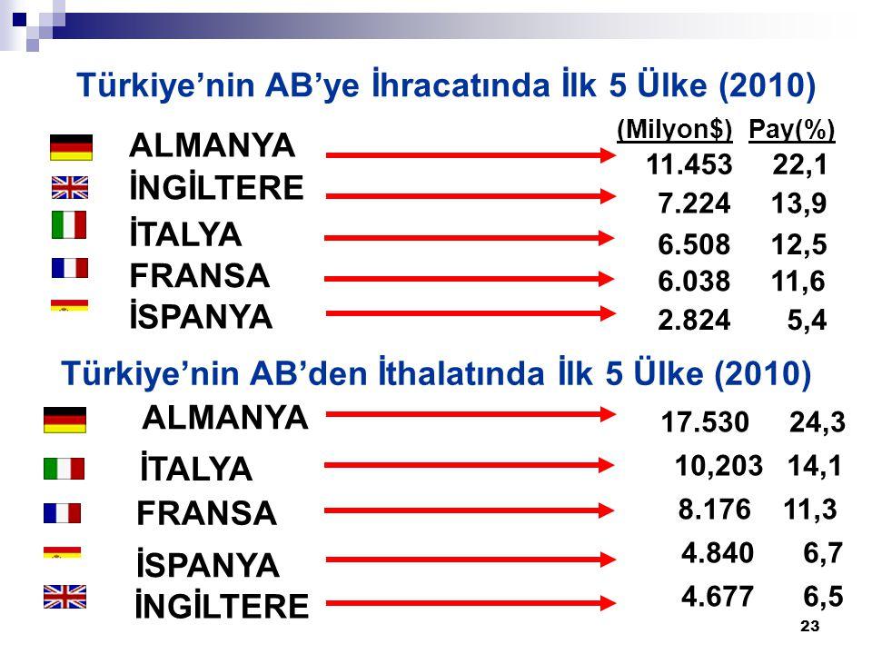 Türkiye'nin AB'ye İhracatında İlk 5 Ülke (2010)