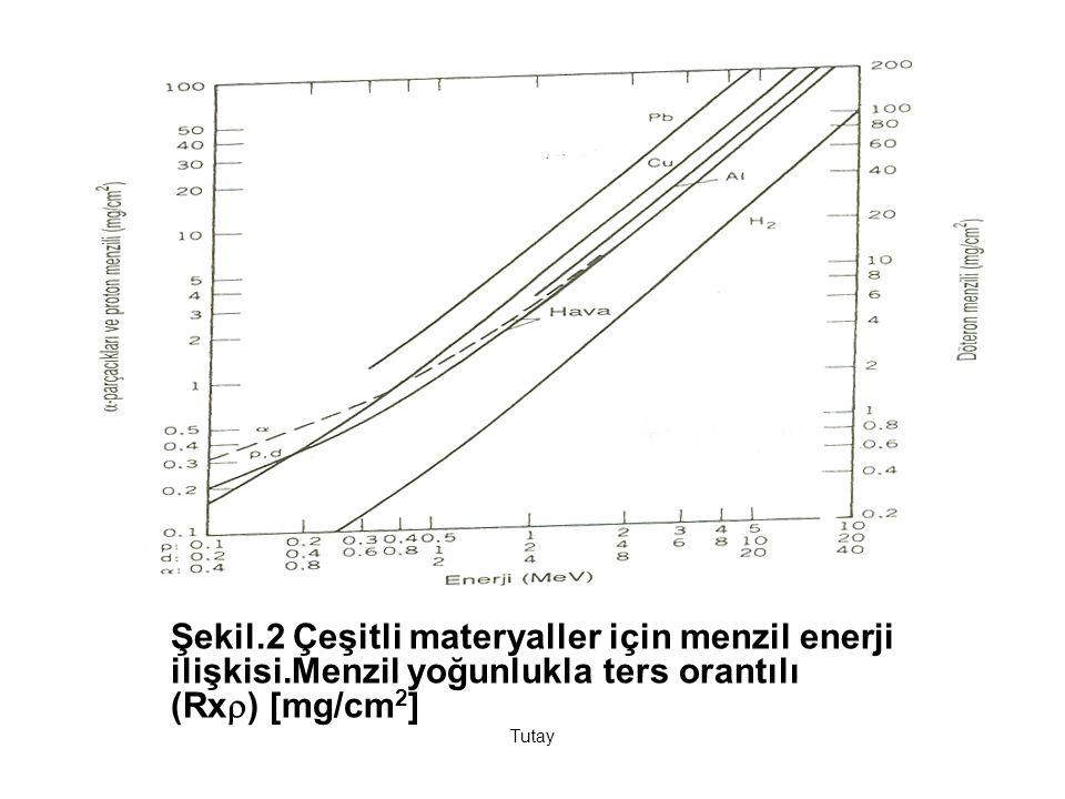 Şekil. 2 Çeşitli materyaller için menzil enerji ilişkisi