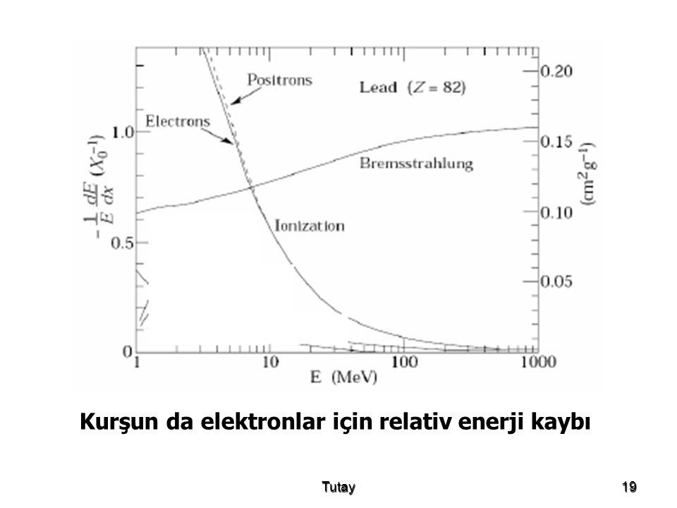 Kurşun da elektronlar için relativ enerji kaybı