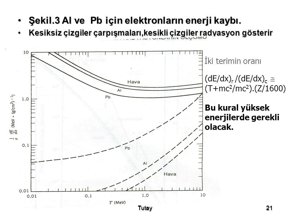 Şekil.3 Al ve Pb için elektronların enerji kaybı.