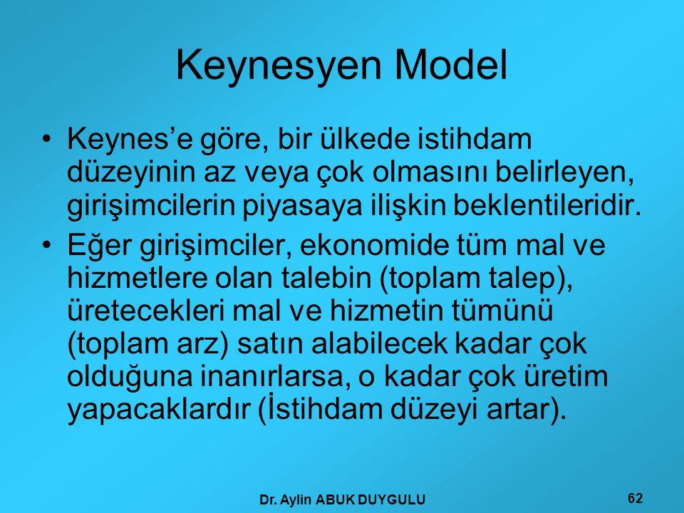 Keynesyen Model Keynes'e göre, bir ülkede istihdam düzeyinin az veya çok olmasını belirleyen, girişimcilerin piyasaya ilişkin beklentileridir.