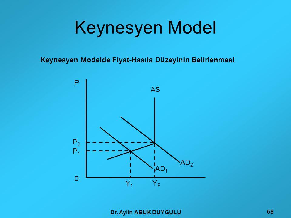 Keynesyen Modelde Fiyat-Hasıla Düzeyinin Belirlenmesi