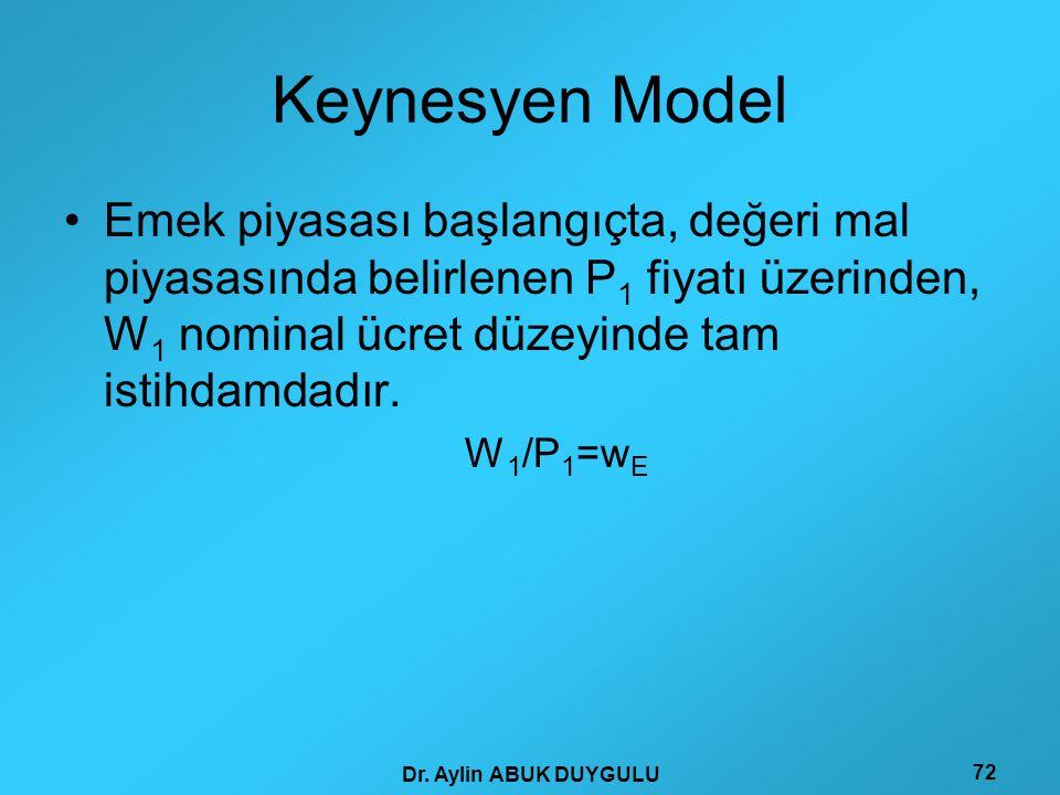 Keynesyen Model Emek piyasası başlangıçta, değeri mal piyasasında belirlenen P1 fiyatı üzerinden, W1 nominal ücret düzeyinde tam istihdamdadır.