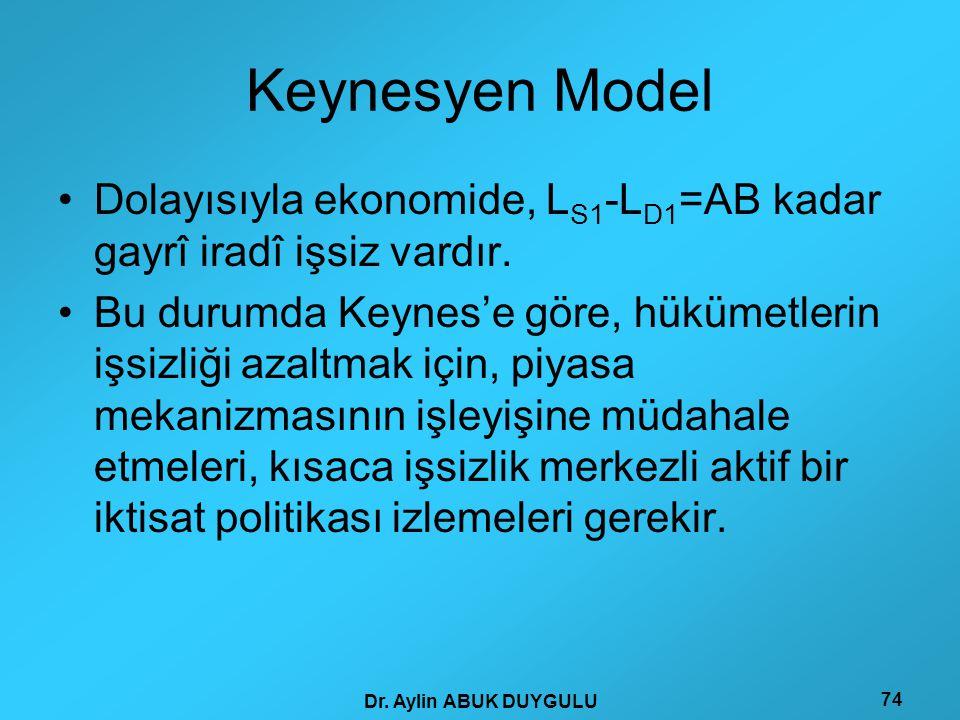 Keynesyen Model Dolayısıyla ekonomide, LS1-LD1=AB kadar gayrî iradî işsiz vardır.