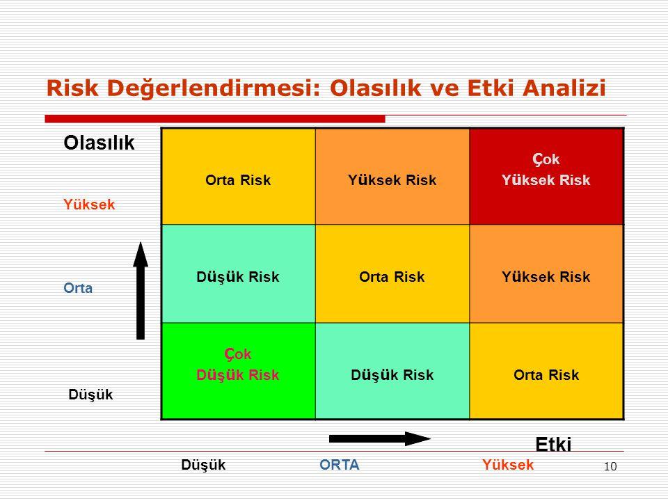 Risk Değerlendirmesi: Olasılık ve Etki Analizi