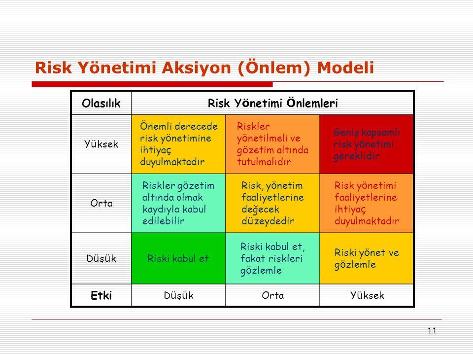 Risk Yönetimi Aksiyon (Önlem) Modeli