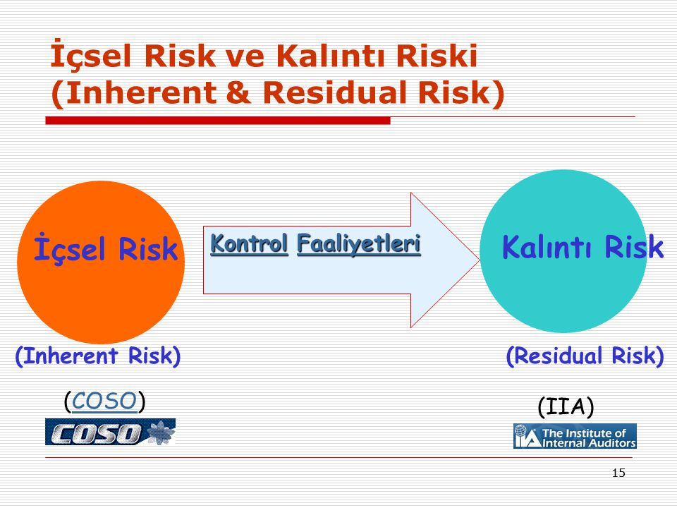 İçsel Risk ve Kalıntı Riski (Inherent & Residual Risk)