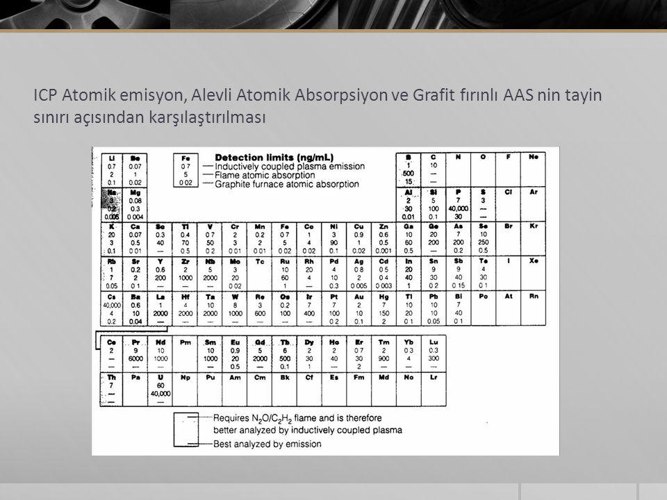 ICP Atomik emisyon, Alevli Atomik Absorpsiyon ve Grafit fırınlı AAS nin tayin sınırı açısından karşılaştırılması