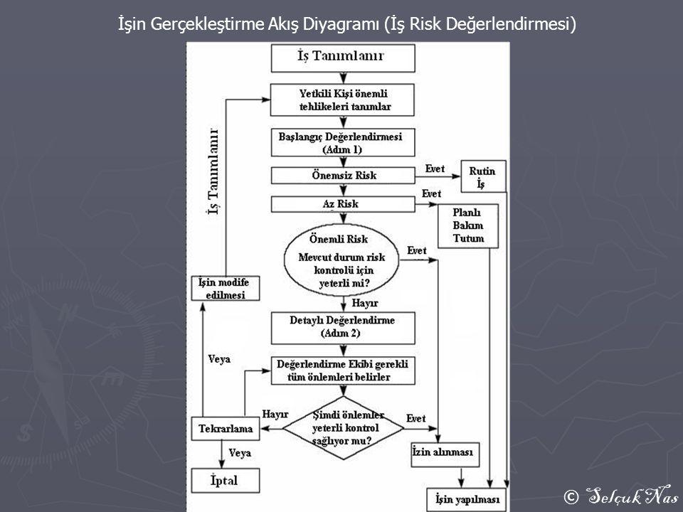 İşin Gerçekleştirme Akış Diyagramı (İş Risk Değerlendirmesi)
