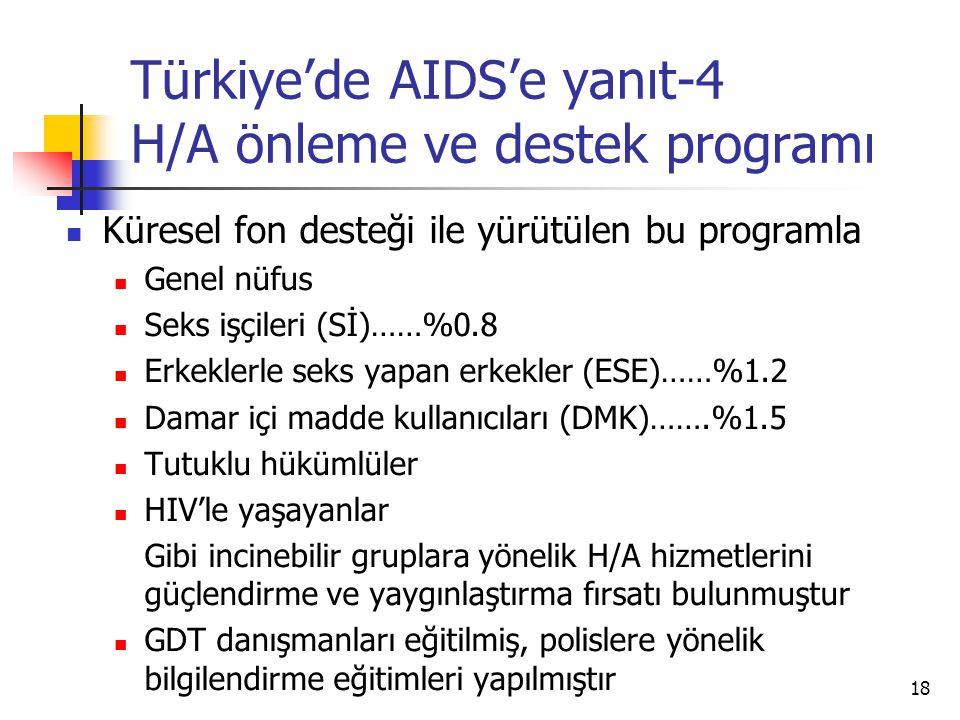 Türkiye'de AIDS'e yanıt-4 H/A önleme ve destek programı