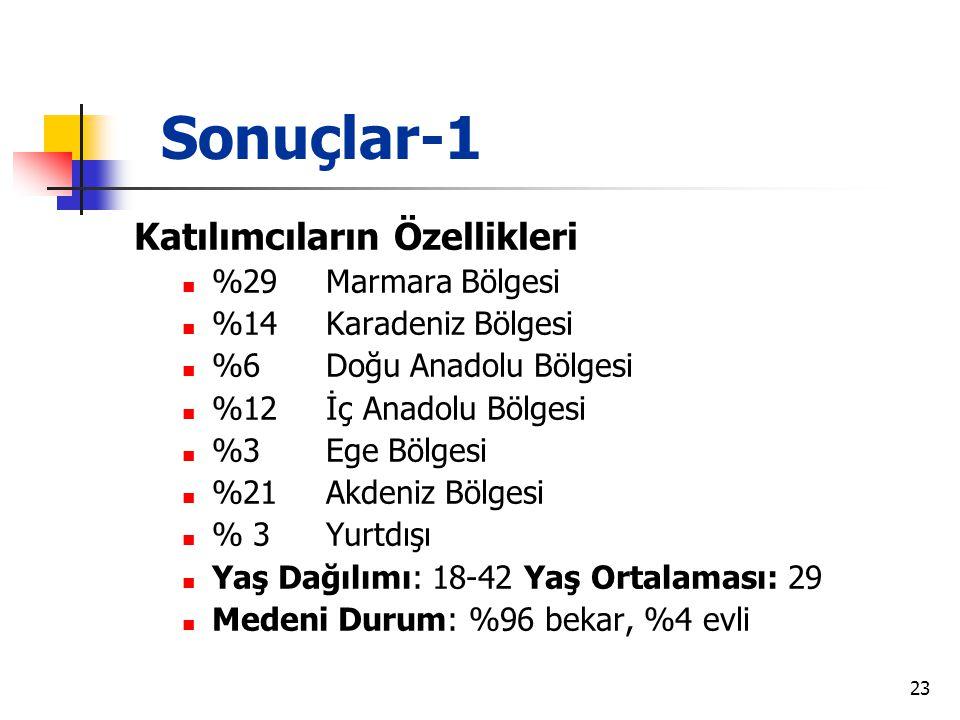 Sonuçlar-1 Katılımcıların Özellikleri %29 Marmara Bölgesi