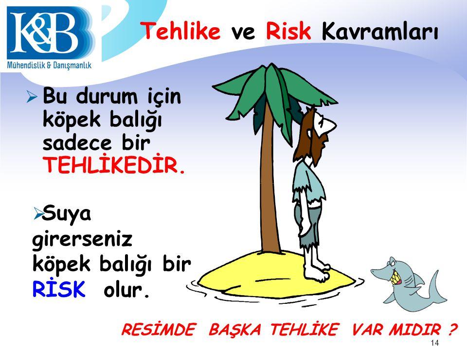 Tehlike ve Risk Kavramları