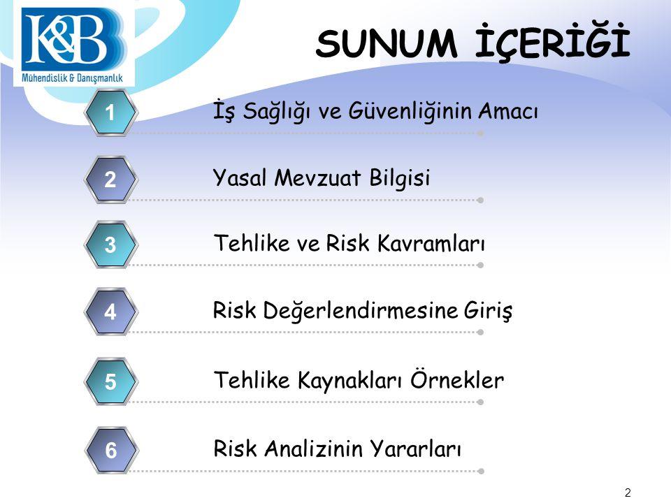 SUNUM İÇERİĞİ 1 İş Sağlığı ve Güvenliğinin Amacı 2