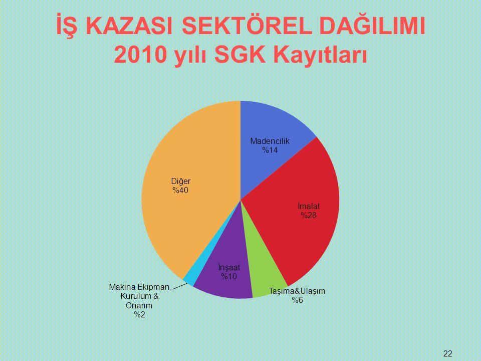 İŞ KAZASI SEKTÖREL DAĞILIMI 2010 yılı SGK Kayıtları