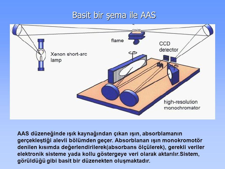 Basit bir şema ile AAS