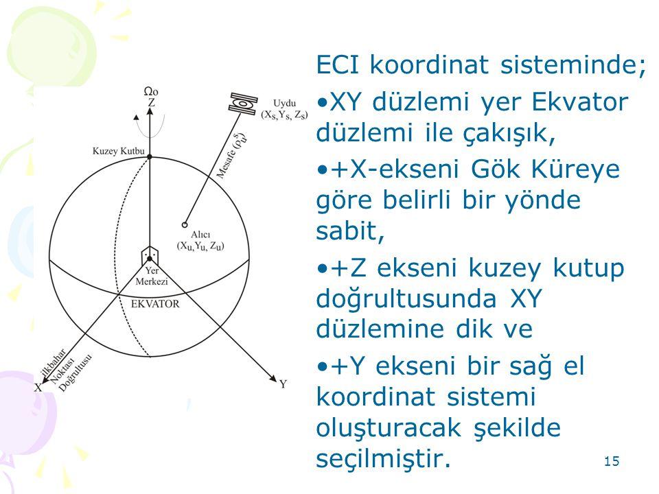 ECI koordinat sisteminde;