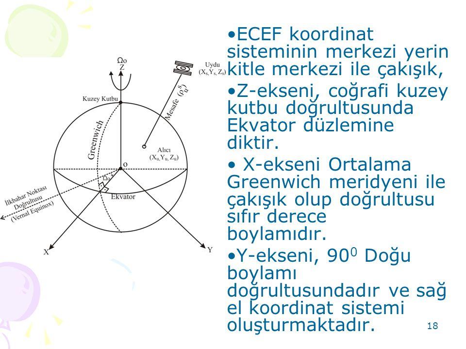 ECEF koordinat sisteminin merkezi yerin kitle merkezi ile çakışık,
