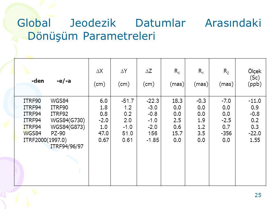 Global Jeodezik Datumlar Arasındaki Dönüşüm Parametreleri