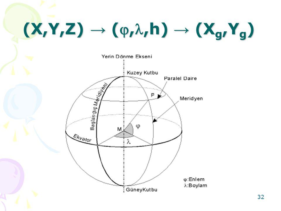 (X,Y,Z) → (,,h) → (Xg,Yg)