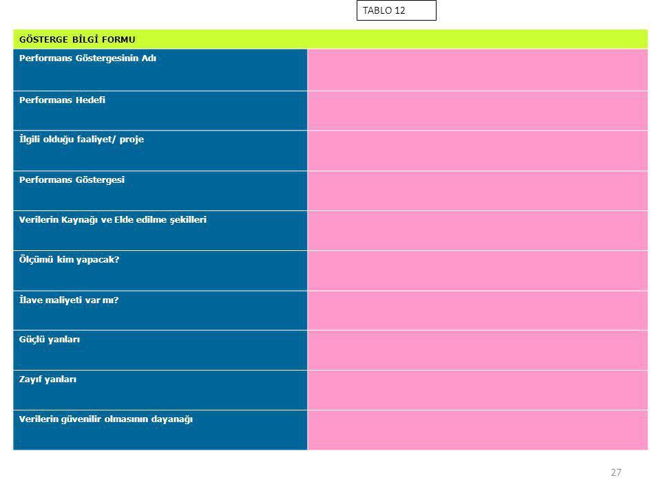 TABLO 12 GÖSTERGE BİLGİ FORMU Performans Göstergesinin Adı