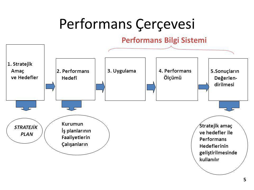 Performans Çerçevesi Performans Bilgi Sistemi 1. Stratejik Amaç
