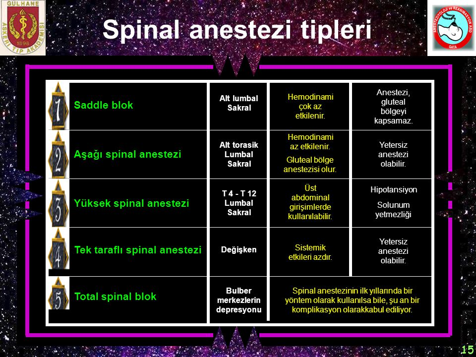 Spinal anestezi tipleri