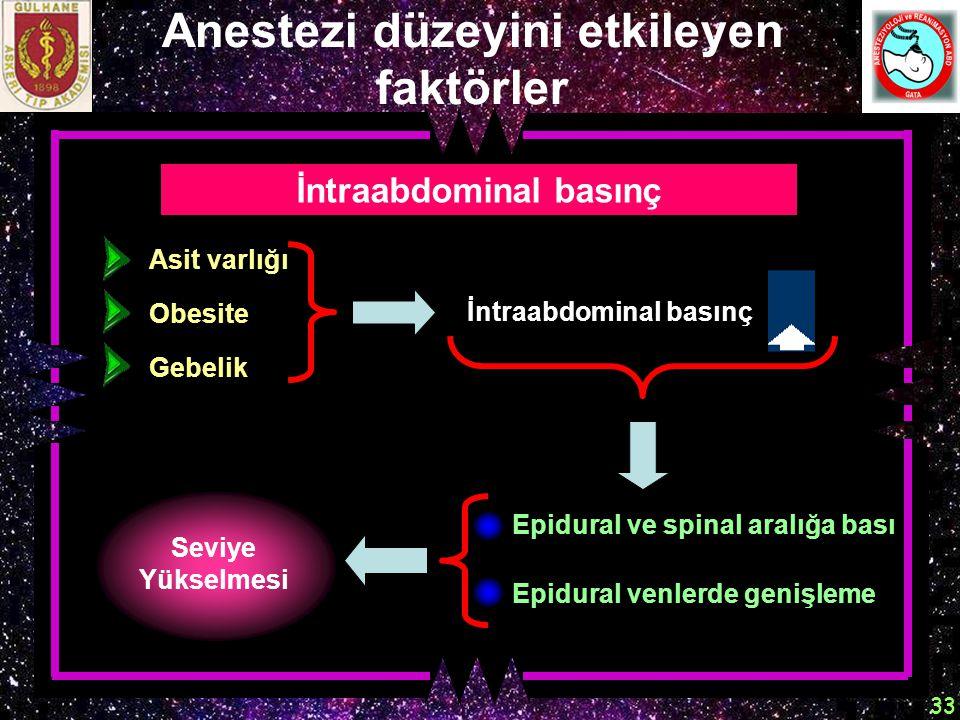 Anestezi düzeyini etkileyen faktörler İntraabdominal basınç