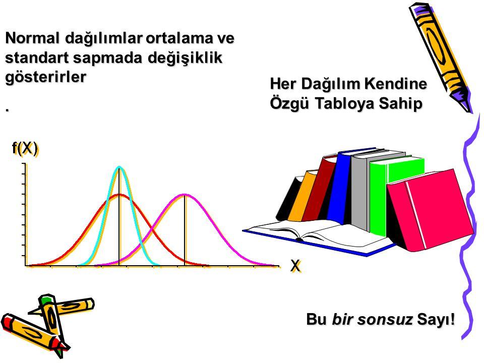 Normal dağılımlar ortalama ve standart sapmada değişiklik gösterirler