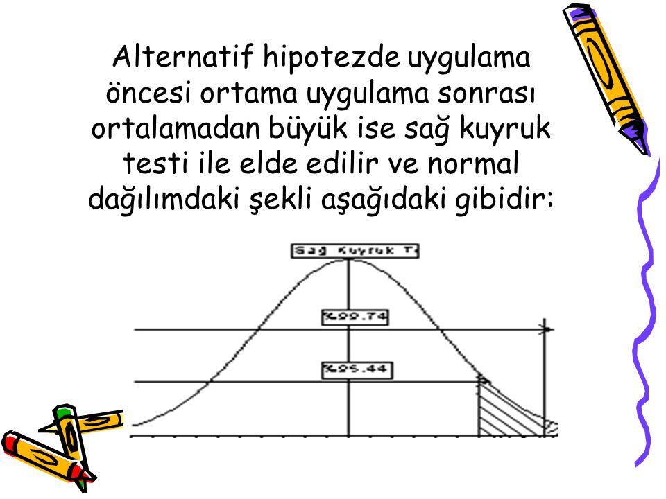 Alternatif hipotezde uygulama öncesi ortama uygulama sonrası ortalamadan büyük ise sağ kuyruk testi ile elde edilir ve normal dağılımdaki şekli aşağıdaki gibidir: