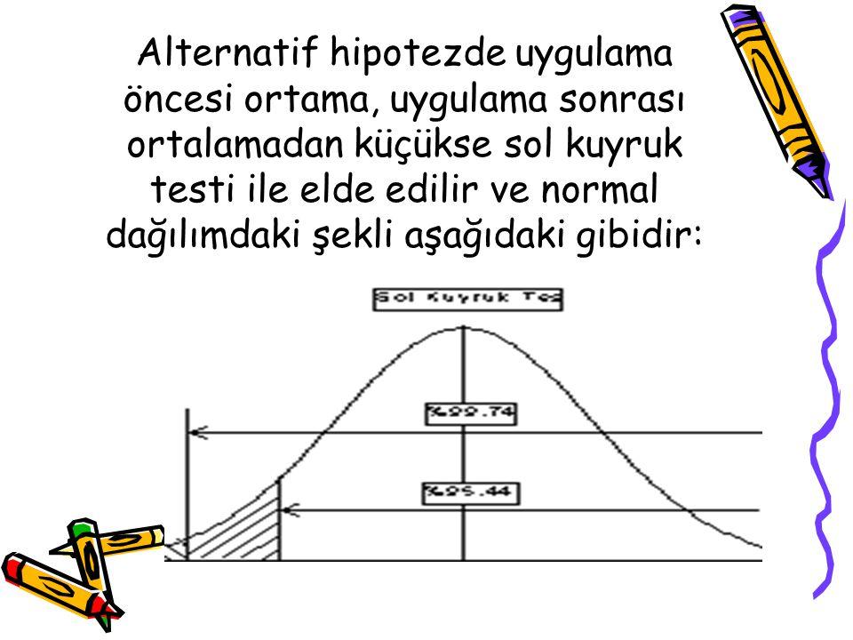 Alternatif hipotezde uygulama öncesi ortama, uygulama sonrası ortalamadan küçükse sol kuyruk testi ile elde edilir ve normal dağılımdaki şekli aşağıdaki gibidir: