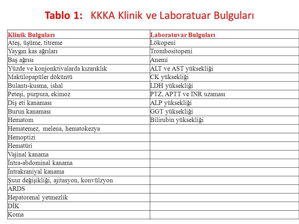 Tablo 1: KKKA Klinik ve Laboratuar Bulguları