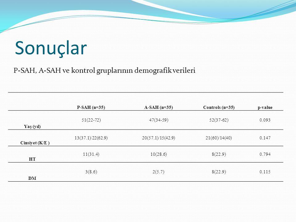 Sonuçlar P-SAH, A-SAH ve kontrol gruplarının demografik verileri