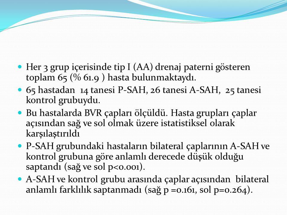 Her 3 grup içerisinde tip I (AA) drenaj paterni gösteren toplam 65 (% 61.9 ) hasta bulunmaktaydı.