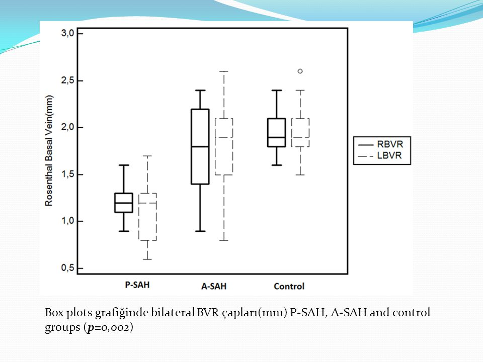 Box plots grafiğinde bilateral BVR çapları(mm) P-SAH, A-SAH and control groups (p=0,002)