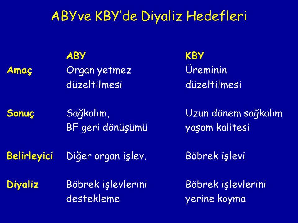 ABYve KBY'de Diyaliz Hedefleri