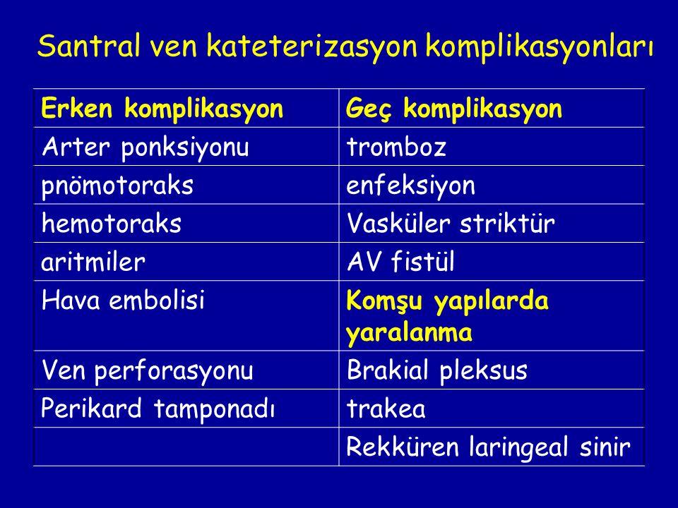 Santral ven kateterizasyon komplikasyonları