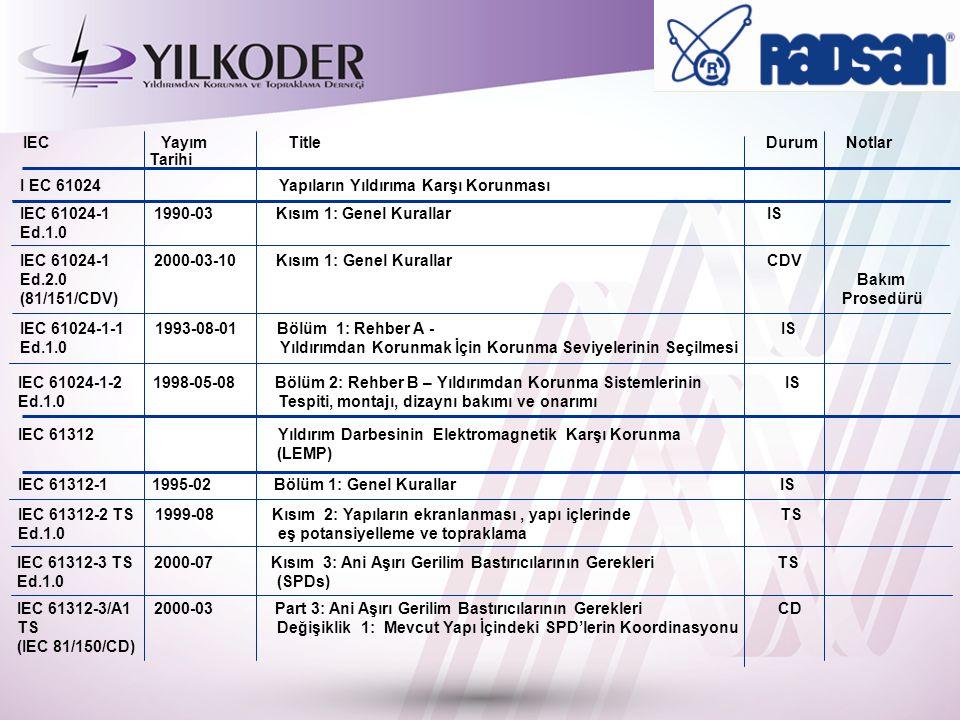 33 IEC Yayım Title Durum Notlar Tarihi