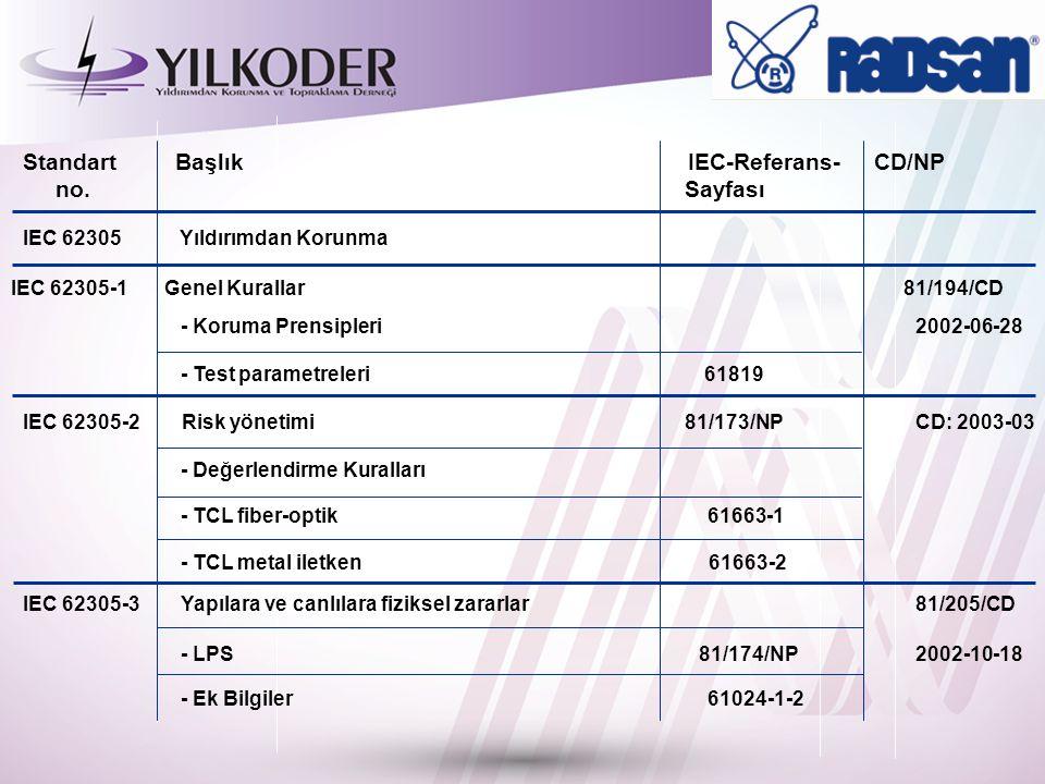 Standart Başlık IEC-Referans- CD/NP no. Sayfası