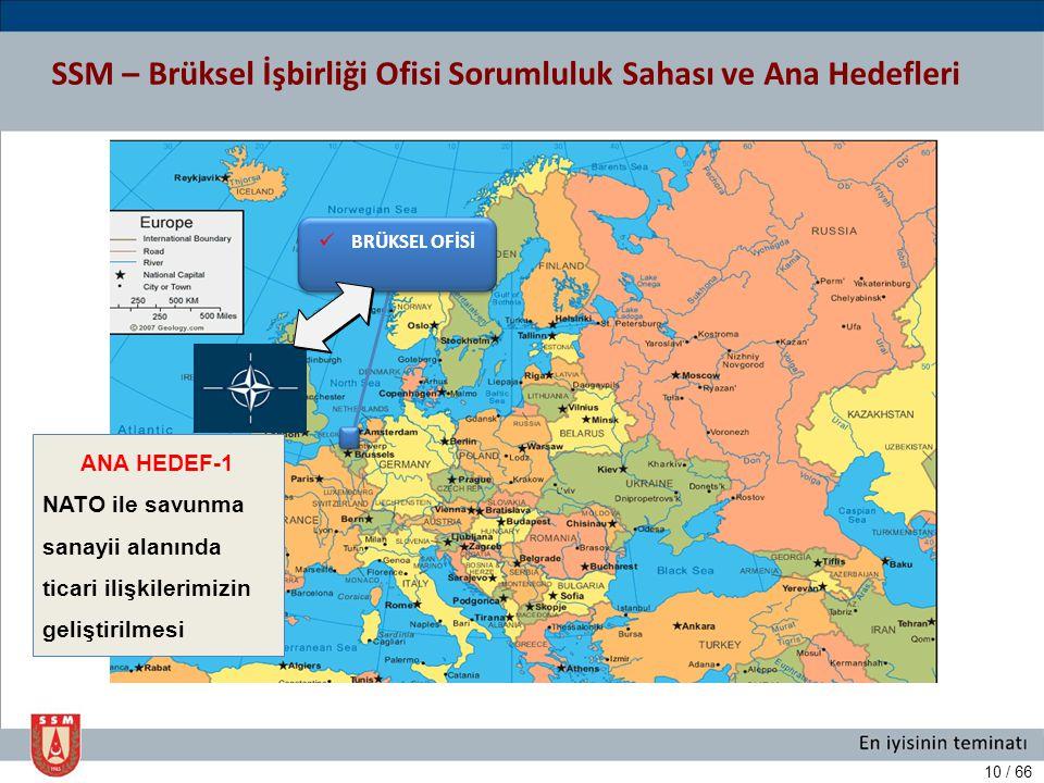 SSM – Brüksel İşbirliği Ofisi Sorumluluk Sahası ve Ana Hedefleri