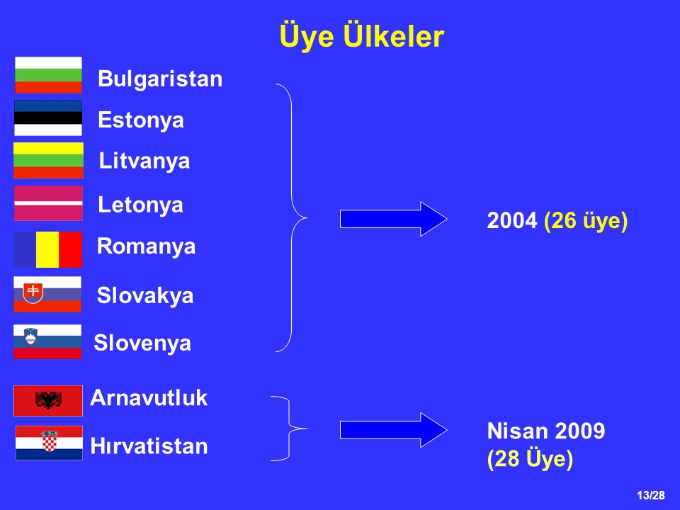 Üye Ülkeler Bulgaristan Estonya Litvanya Letonya 2004 (26 üye) Romanya