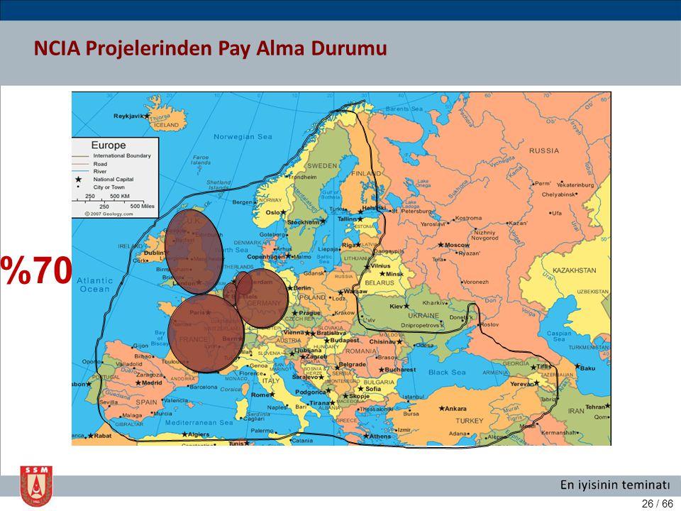 NCIA Projelerinden Pay Alma Durumu
