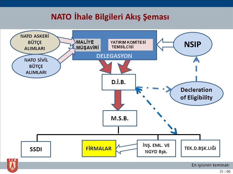 NATO İhale Bilgileri Akış Şeması
