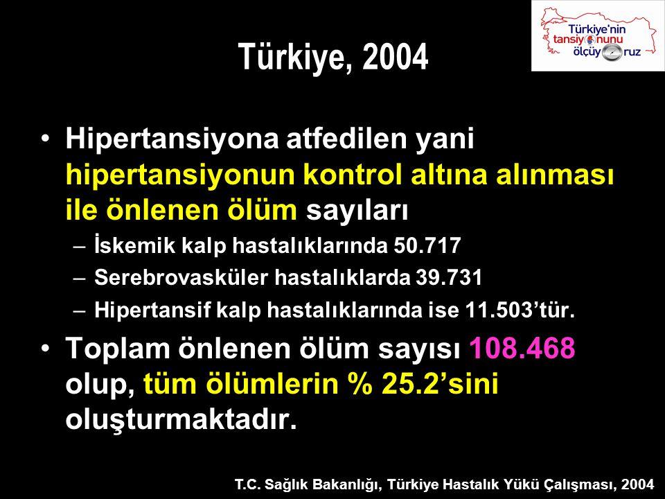 Türkiye, 2004 Hipertansiyona atfedilen yani hipertansiyonun kontrol altına alınması ile önlenen ölüm sayıları.