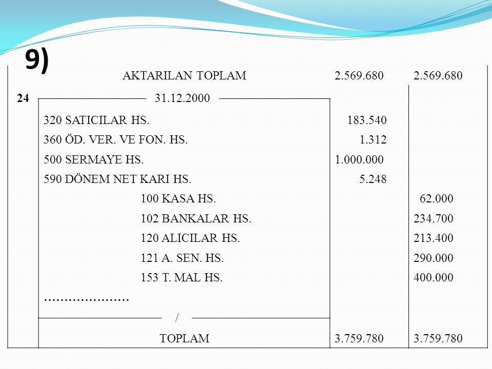 9) AKTARILAN TOPLAM 2.569.680 24 31.12.2000 320 SATICILAR HS. 183.540