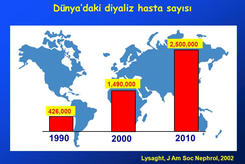 Dünya'daki diyaliz hasta sayısı