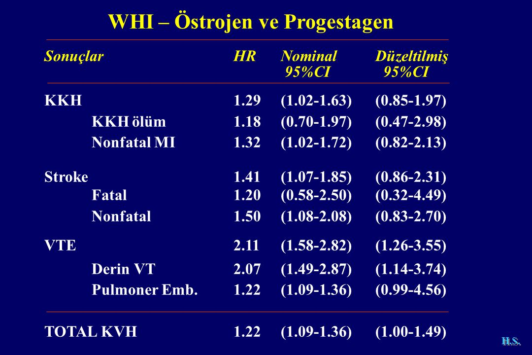 WHI – Östrojen ve Progestagen