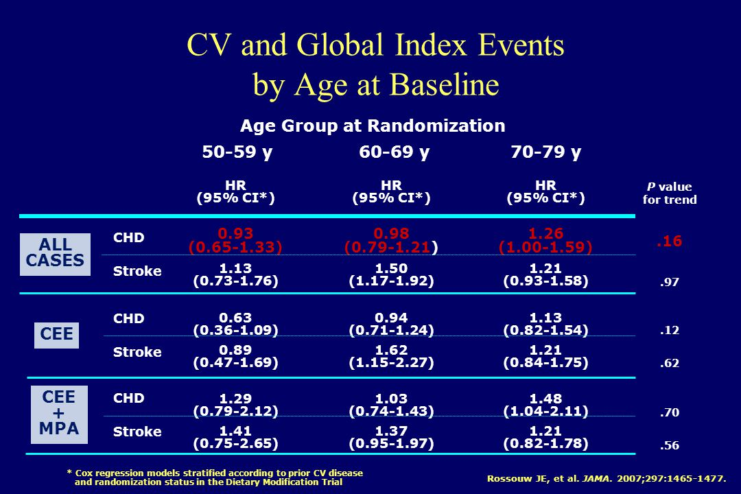 CV and Global Index Events by Age at Baseline