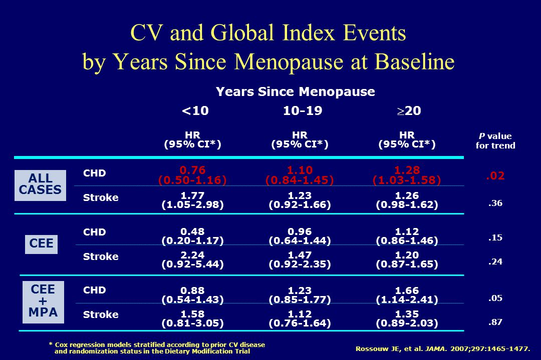 CV and Global Index Events by Years Since Menopause at Baseline