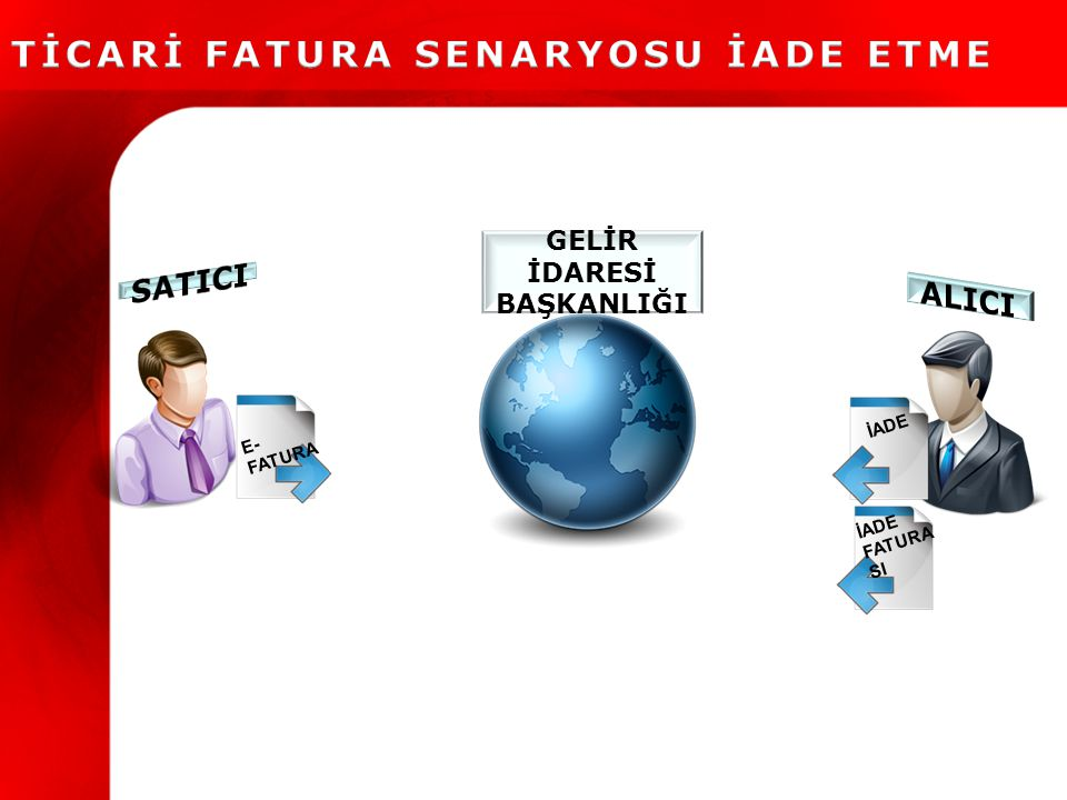 TİCARİ FATURA SENARYOSU İADE ETME