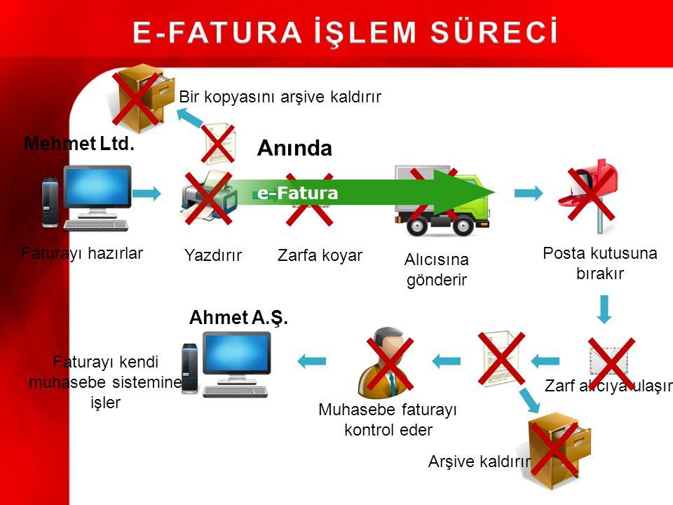 E-FATURA İŞLEM SÜRECİ Anında Mehmet Ltd. Ahmet A.Ş.